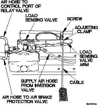 tm 9-2320-365-20-2 change 1 2-1683 (1) if rear brakes locked up before  front brakes on road test of unloaded vehicle, check load sensing valve  hardware,